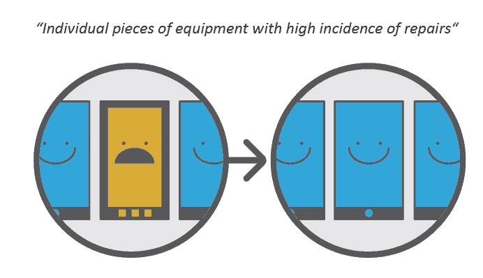 Individual mobile devices might have a high incidence of repair. If you notice you're sending the same piece of equipment out for repair time and time again