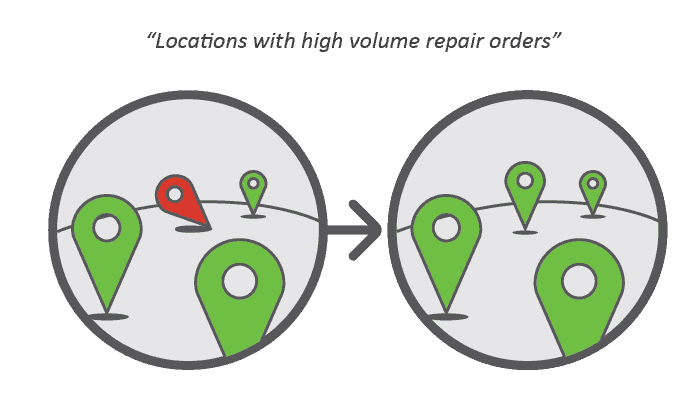 Often, customers with multiple locations can pinpoint one facility that has an inordinately high repair volume.