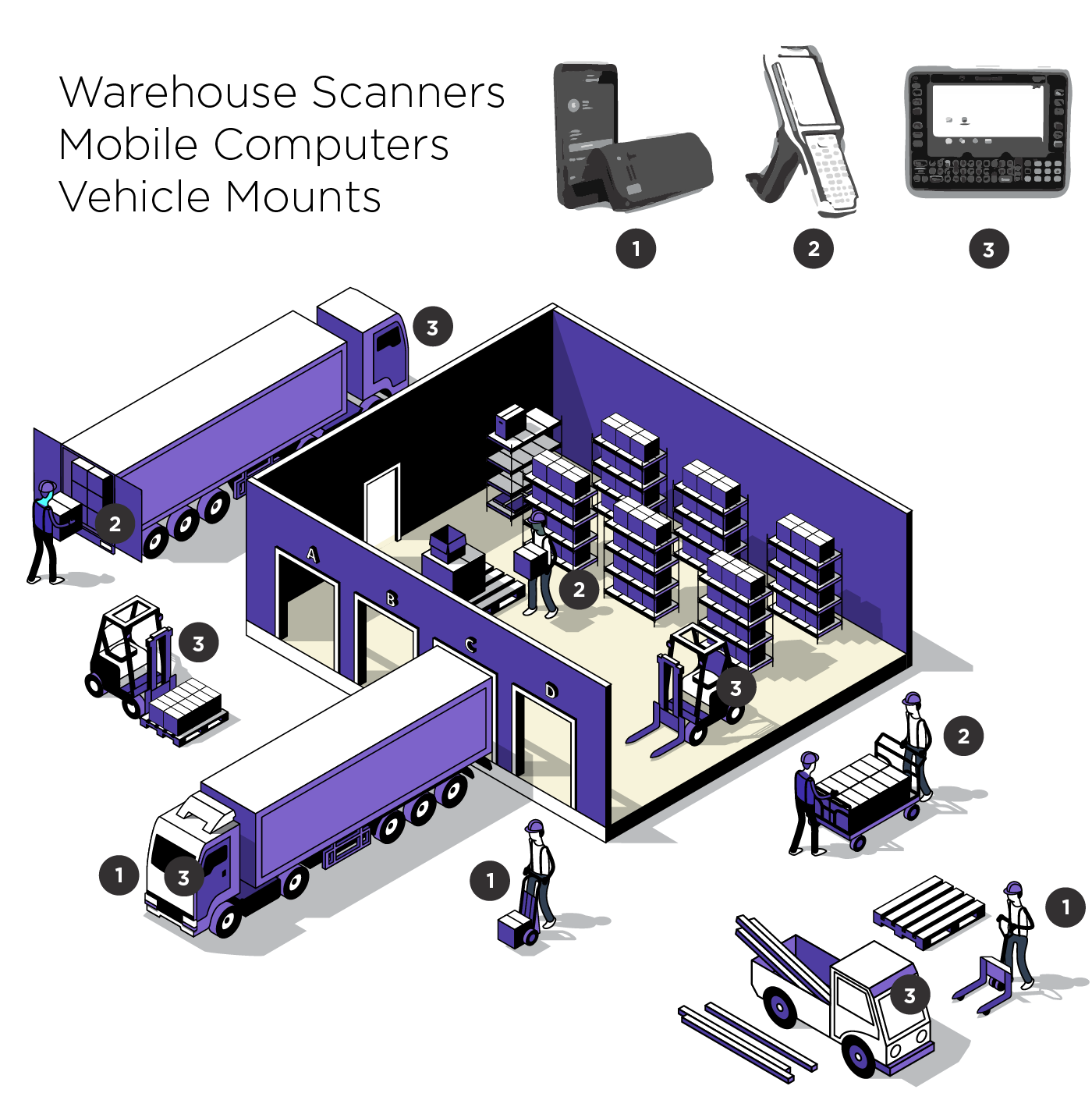 Warehouse Scanner Repair Illustration of AIDC Technology in a DC